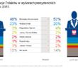 Preferencje w wyborach prezydenckich ? marzec 2015