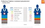 Preferencje_w_wyborach_prezydenckich_03_2015.png