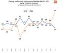 Trend PO PiS 03 2015.png