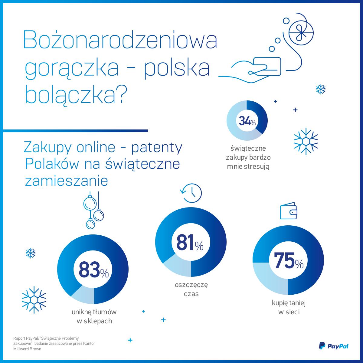 Bożonarodzeniowa gorączka – polska bolączka?