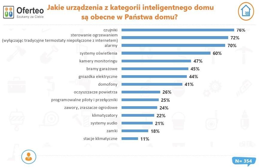 Jak popularne są inteligentne domy w Polsce?